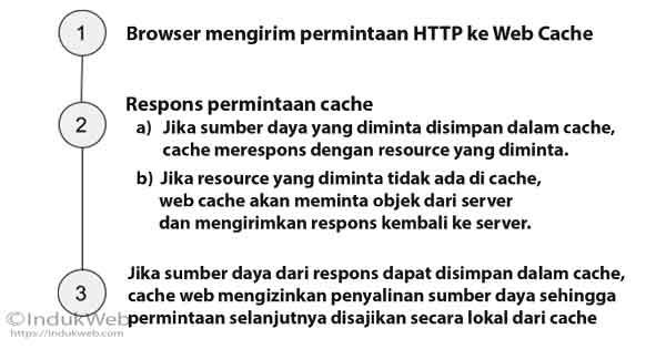 Apa itu Web Caching and Cache Busting