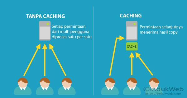Apa Itu Web Caching dan Cache Busting